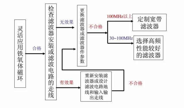 电线电缆超标整改流程