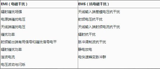 emc与emi测试区别