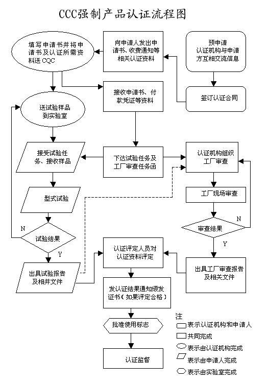 产品认证流程图