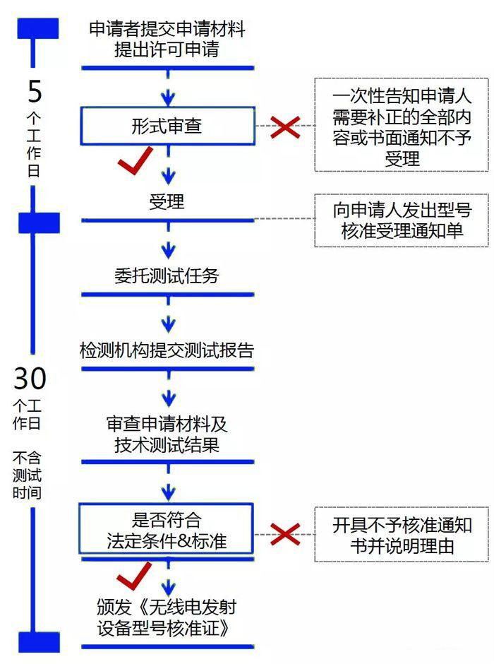 SRRC认证流程