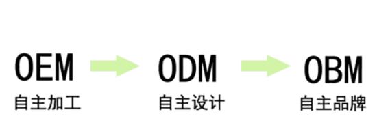 OEM和ODM區別