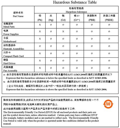 中国ROHS2.0有害物质表