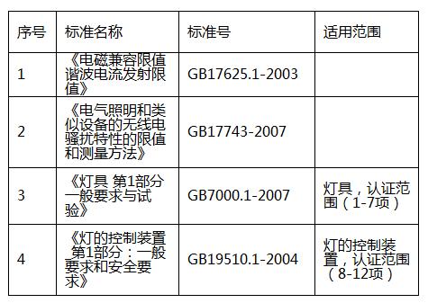 灯具3c认证执行标准包括哪些插图1