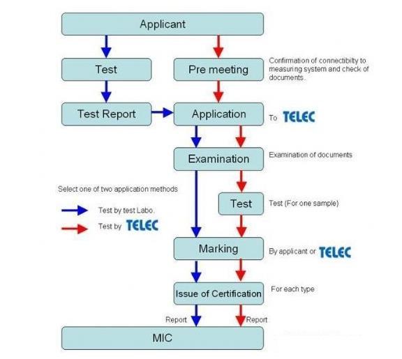 TELEC认证流程