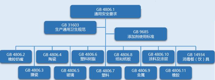 GB4806检测报告怎么办理?