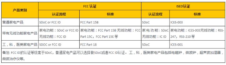 家电产品FCC认证办理